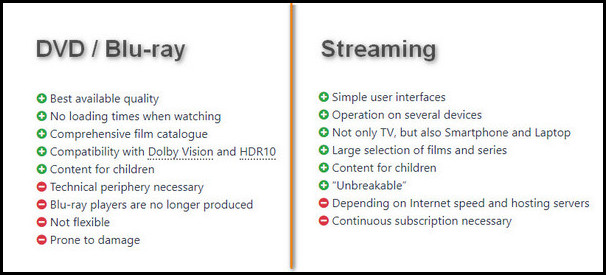 dvd and blu ray vs streaming