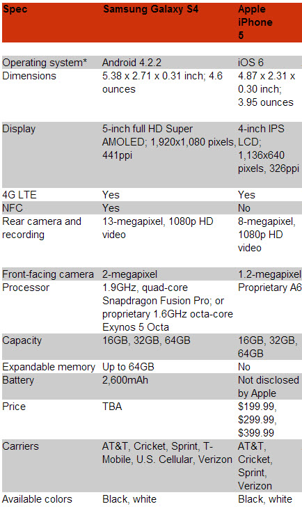 galaxy s4 vs iphone 5 in features